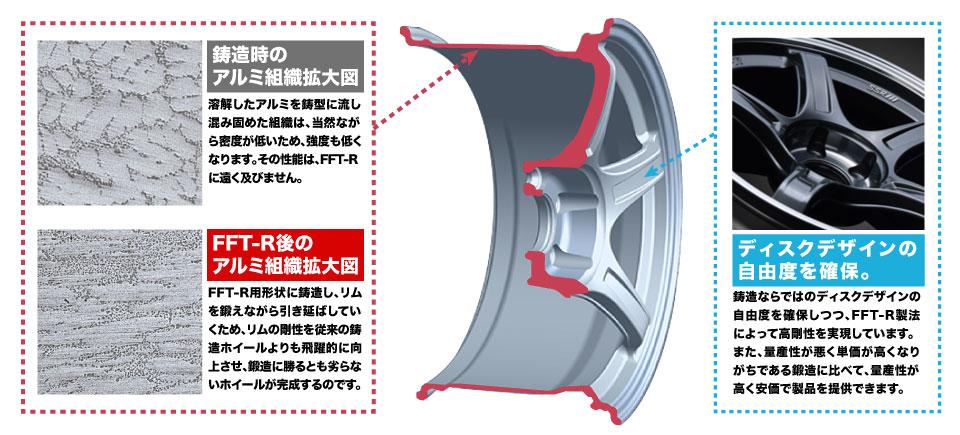 鋳造時のアルミ組織拡大図 溶解したアルミを鋳型に流し込み固めた組織は、当然ながら密度が低いため、強度も低くなります。その性能は、FFT-R エフエフティーアール に遠く及びません。 FFT-R後のアルミ組織拡大図 FFT-R用形状に鋳造し、リムを鍛えながら引き延ばしていくため、リムの剛性を従来の鋳造ホイールよりも飛躍的に向上させ、鍛造に勝るとも劣らないホイールが完成するのです。ディスクデザインの自由度を確保。鋳造ならではのディスクデザインの自由度を確保しつつ、FFT-R製法によって高剛性を実現しています。また、量産性が悪く単価が高くなりがちである鍛造に比べて、量産性が高く安価で製品を提供できます。